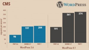 WP PHP7